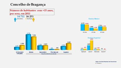 Bragança - Escolaridade da população com mais de 15 anos (por sexo)