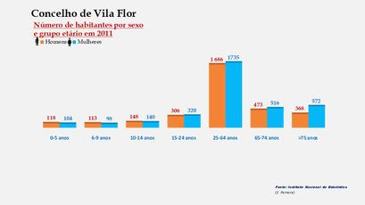 Vila Flor - Número de habitantes por sexo em cada grupo de idades