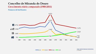 Miranda do Douro – Crescimento comparado do número de habitantes