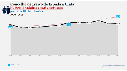 Freixo de Espada à Cinta -Evolução da percentagem do grupo etário dos 25 aos 64 anos, entre 1900 e 2011