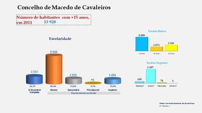 Macedo de Cavaleiros - Escolaridade da população com mais de 15 anos