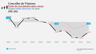 Vimioso - Taxas de crescimento entre censos (0-14 anos)