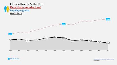 Vila Flor – Densidade populacional (global)