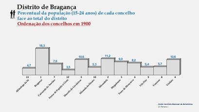 Distrito de Bragança – Ordenação dos concelhos em função da sua proporção relativamente ao total da população (15-24 anos) do distrito (1900)