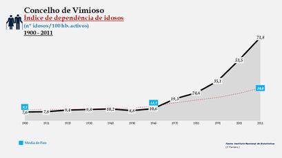 Vimioso - Índice de dependência de idosos 1900-2011