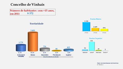 Vinhais - Escolaridade da população com mais de 15 anos
