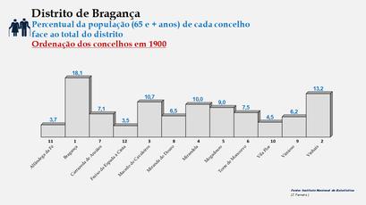 Distrito de Bragança – Ordenação dos concelhos em função da sua proporção relativamente ao total da população (65 e + anos) do distrito (1900)
