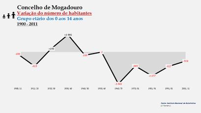 Mogadouro - Variação do número de habitantes (0-14 anos)