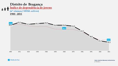 Distrito de Bragança – Evolução do índice de dependência de jovens