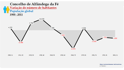 Alfândega da Fé - Variação do número de habitantes (global) 1900-2011
