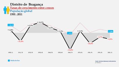Distrito de Bragança - Taxas de crescimento entre censos (global)