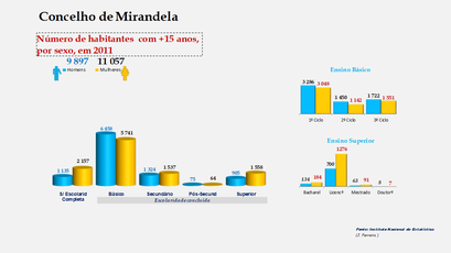 Mirandela - Escolaridade da população com mais de 15 anos (por sexo)