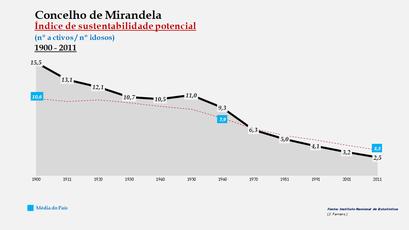 Mirandela - Índice de sustentabilidade potencial 1900-2011