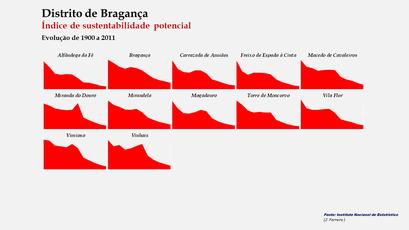 Distrito de Bragança - Índice de sustentabilidade potencial – Evolução comparada dos concelhos