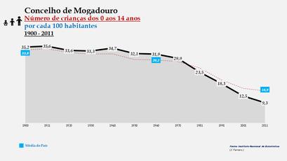 Mogadouro – Evolução do grupo etário dos 0 aos 14 anos