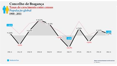 Bragança – Taxa de crescimento populacional entre censos (global) 1900-2011