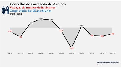 Carrazeda de Ansiães - Variação do número de habitantes (25-64 anos) 1900-2011