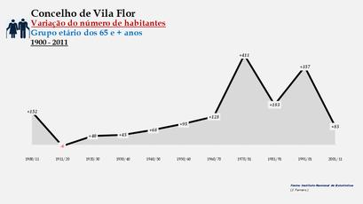 Vila Flor - Variação do número de habitantes (65 e + anos)
