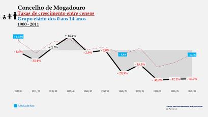 Mogadouro - Taxas de crescimento entre censos (0-14 anos)
