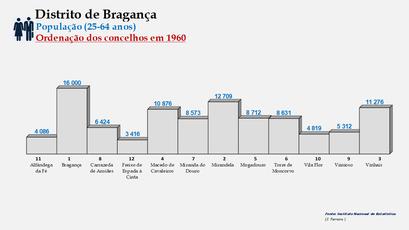 Distrito de Bragança – Ordenação dos concelhos em função do número de habitantes dos 25 aos 64 anos (1960)