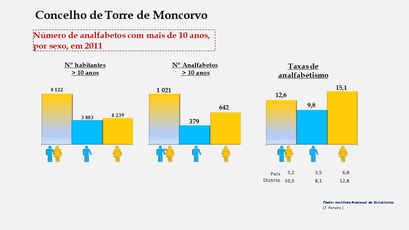 Torre de Moncorvo - Número de analfabetos e taxas de analfabetismo