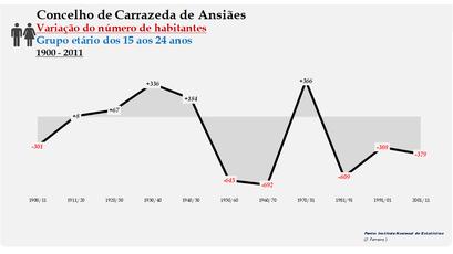 Carrazeda de Ansiães - Variação do número de habitantes (15-24 anos) 1900-2011