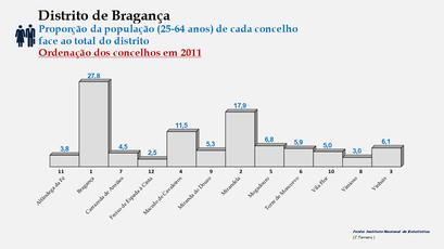 Distrito de Bragança – Ordenação dos concelhos em função da sua proporção relativamente ao total da população (25-64 anos) do distrito (2011)