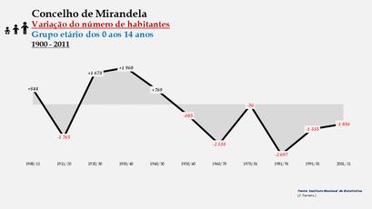 Mirandela - Variação do número de habitantes (0-14 anos)