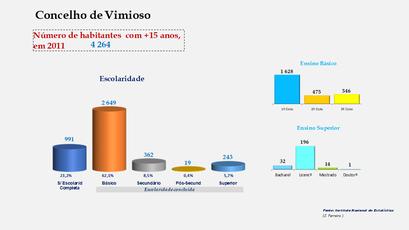 Vimioso - Escolaridade da população com mais de 15 anos