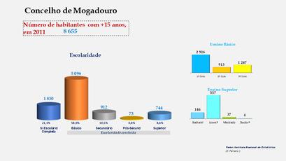 Mogadouro - Escolaridade da população com mais de 15 anos