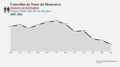Torre de Moncorvo - Número de habitantes (15-24 anos) 1900-2011
