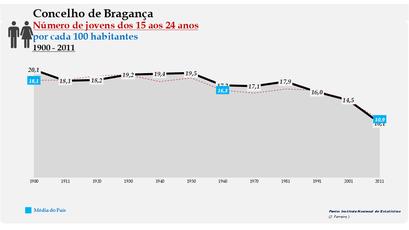Bragança - Evolução da percentagem do grupo etário dos 15 aos 24 anos, entre 1900 e 2011