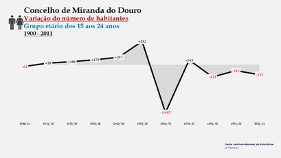 Miranda do Douro - Variação do número de habitantes (15-24 anos)
