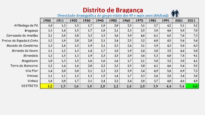 Distrito de Bragança – Evolução da densidade populacional (65 e + anos) em cada concelho (1900/2011)