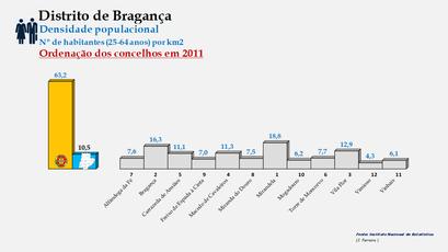 Distrito de Bragança - Densidade populacional (25/64 anos) – Ordenação dos concelhos em 2011