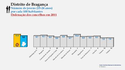 Distrito de Bragança – Ordenação dos concelhos em função da percentagem de jovens com idades entre os 15 e os 24 anos (2011)