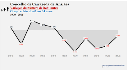 Carrazeda de Ansiães - Variação do número de habitantes (0-14 anos) 1900-2011