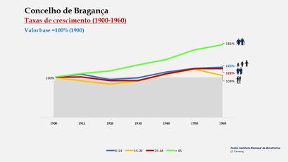 Bragança – Crescimento da população no período de 1900 a 1960