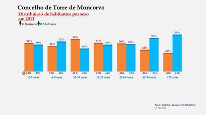 Torre de Moncorvo - Percentual de habitantes por sexo em cada grupo de idades