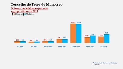 Torre de Moncorvo - Número de habitantes por sexo em cada grupo de idades