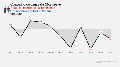 Torre de Moncorvo - Variação do número de habitantes (15-24 anos)