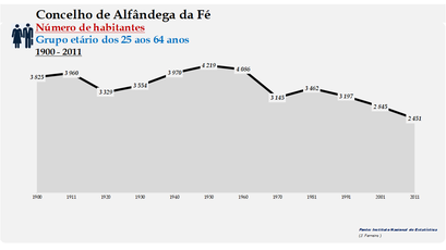 Alfândega da Fé - Número de habitantes (25-64 anos) 1900-2011