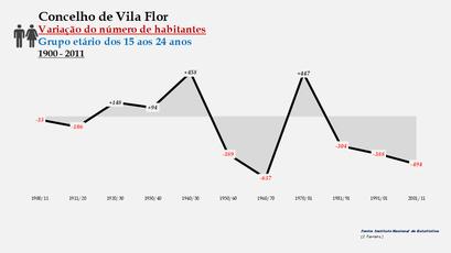 Vila Flor - Variação do número de habitantes (15-24 anos)