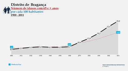 Distrito de Bragança - Evolução do grupo etário dos 65 e + anos