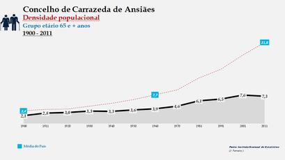 Carrazeda de Ansiães - Densidade populacional (65 e + anos) 1900-2011
