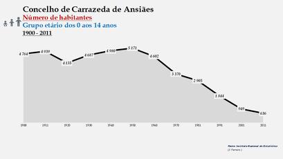 Carrazeda de Ansiães - Número de habitantes (0-14 anos) 1900-2011
