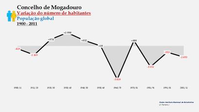 Mogadouro - Variação do número de habitantes (global)