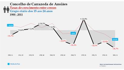 Carrazeda de Ansiães – Taxa de crescimento populacional entre censos (15-24 anos) 1900-2011