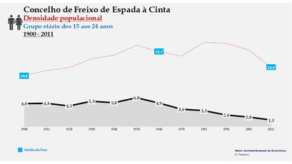 Freixo de Espada à Cinta - Densidade populacional (15-24 anos) 1900-2011