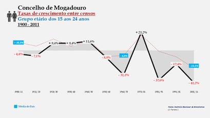 Mogadouro - Taxas de crescimento entre censos (15-24 anos)